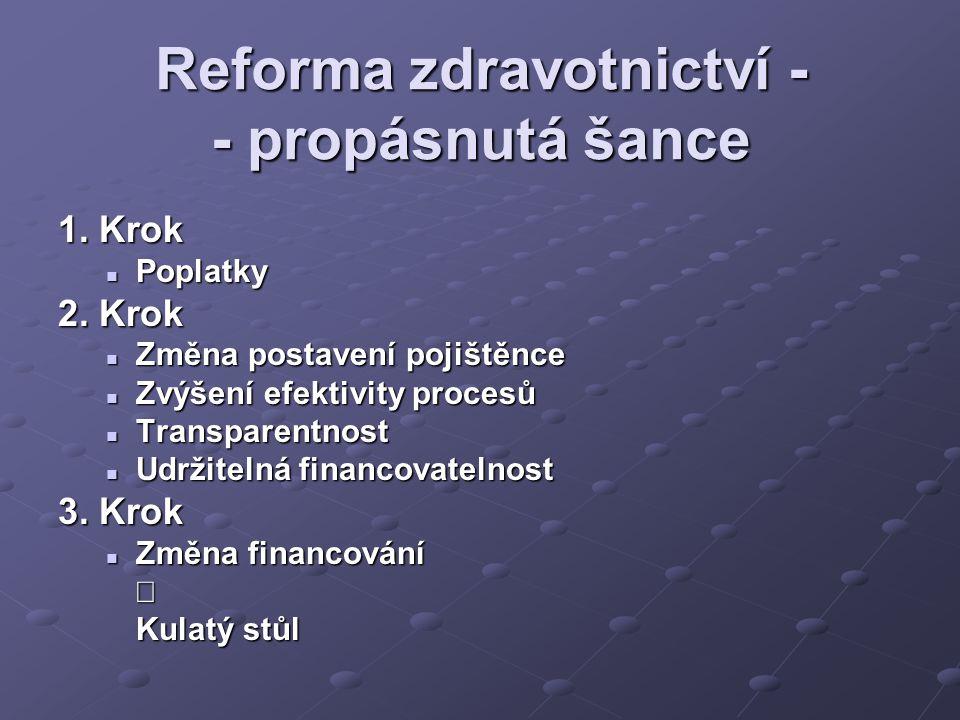 Reforma zdravotnictví - - propásnutá šance 1. Krok Poplatky Poplatky 2. Krok Změna postavení pojištěnce Změna postavení pojištěnce Zvýšení efektivity