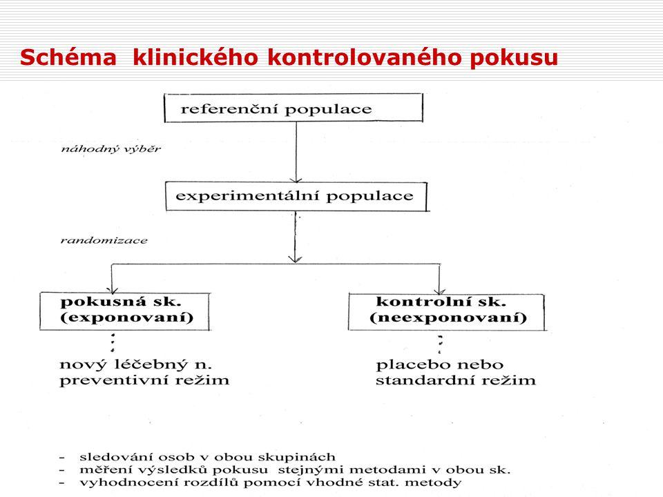 Schéma klinického kontrolovaného pokusu