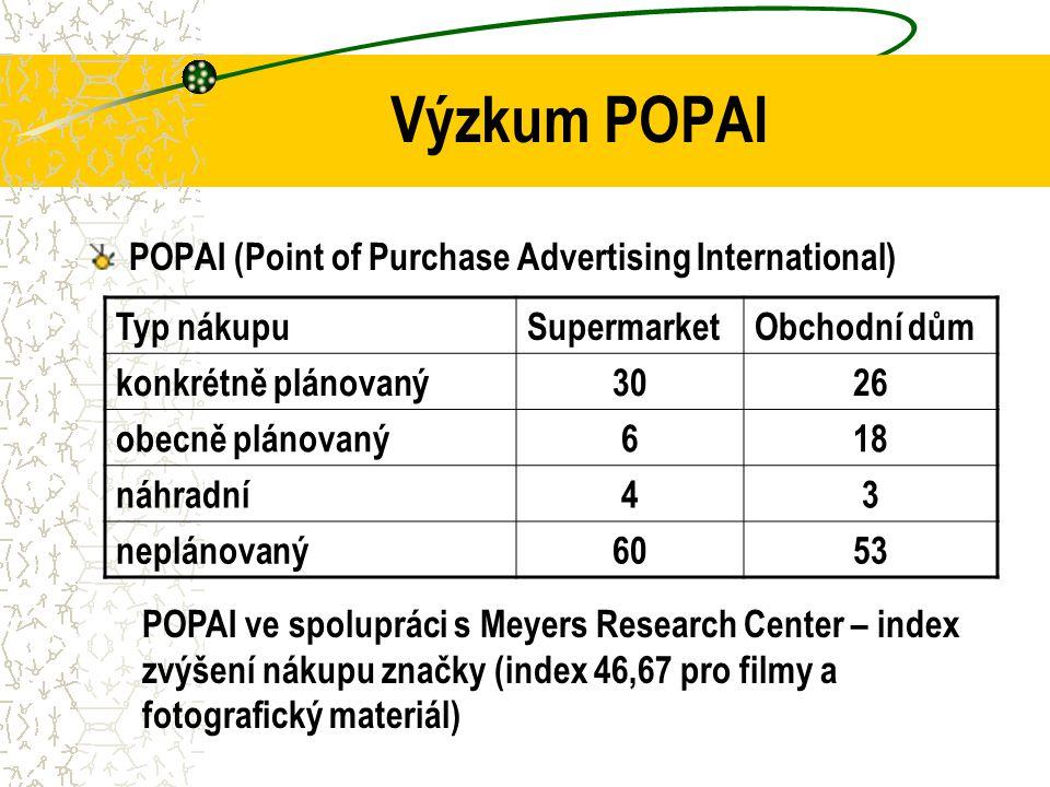 Výzkum POPAI POPAI (Point of Purchase Advertising International) Typ nákupuSupermarketObchodní dům konkrétně plánovaný3026 obecně plánovaný618 náhradní43 neplánovaný6053 POPAI ve spolupráci s Meyers Research Center – index zvýšení nákupu značky (index 46,67 pro filmy a fotografický materiál)
