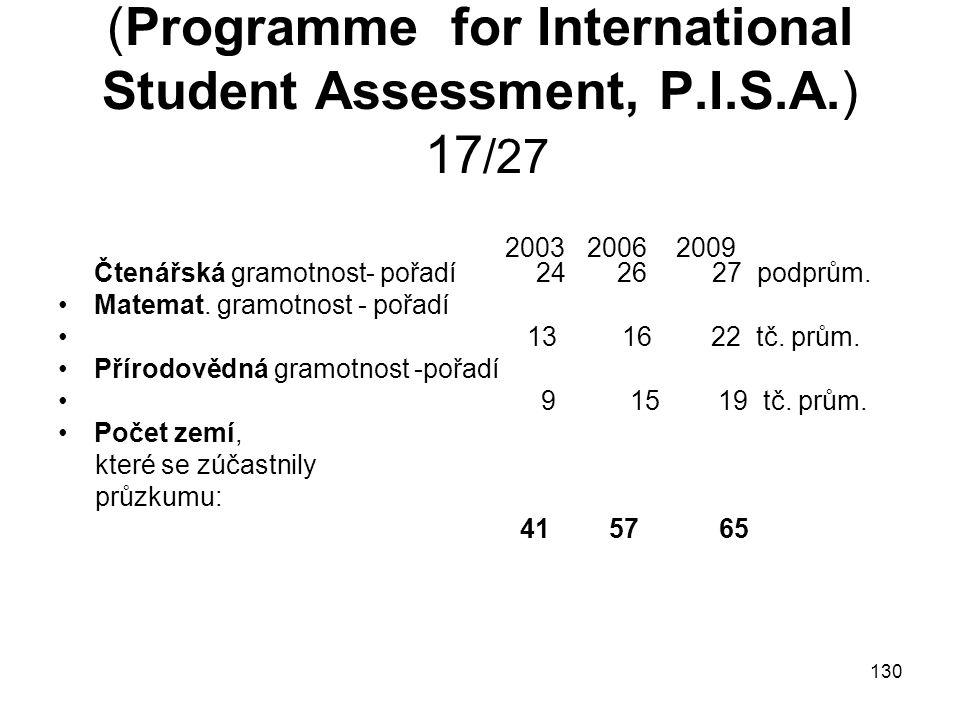 130 (Programme for International Student Assessment, P.I.S.A.) 17 /27 2003 2006 2009 Čtenářská gramotnost- pořadí 24 26 27 podprům.