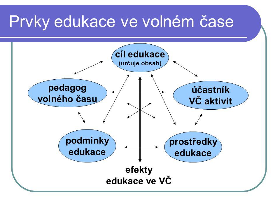 (Pedagogické) požadavky na VČ aktivity potřeba zotavení, osvěžení, zdraví a dobrého pocitu – REKREACE potřeba vyrovnání, rozptýlení a potěšení – KOMPENZACE potřeba poznání a učebního podněcování a dalšího učení – EDUKACE potřeba klidu, pohody, rozjímání a sebevědomí – KONTEMPLACE