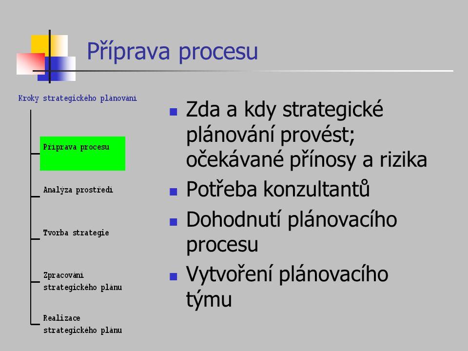 Příprava procesu Zda a kdy strategické plánování provést; očekávané přínosy a rizika Potřeba konzultantů Dohodnutí plánovacího procesu Vytvoření pláno