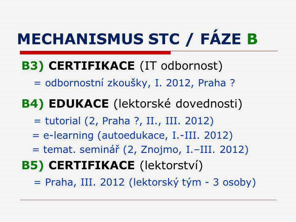 MECHANISMUS STC / FÁZE B B3) CERTIFIKACE (IT odbornost) = odbornostní zkoušky, I.