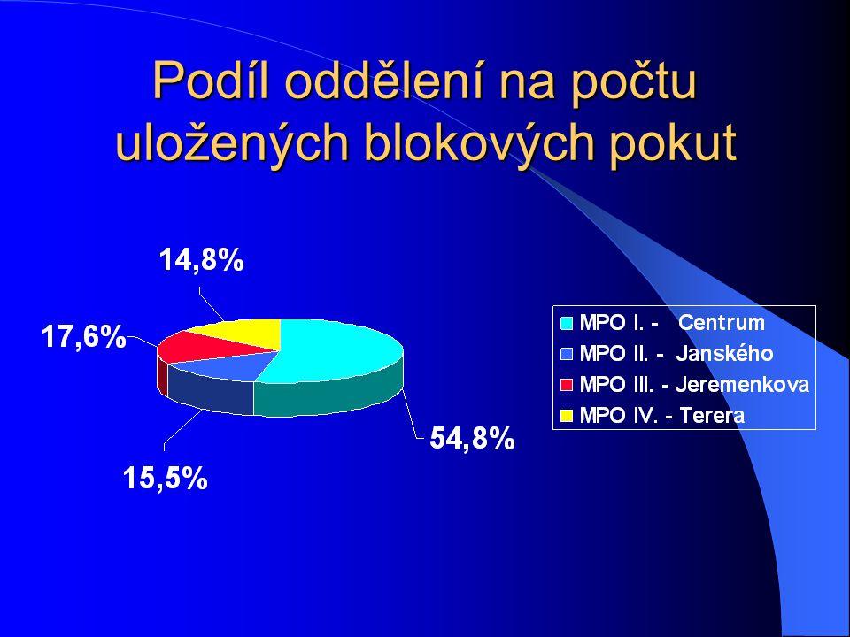 Podíl oddělení na počtu uložených blokových pokut