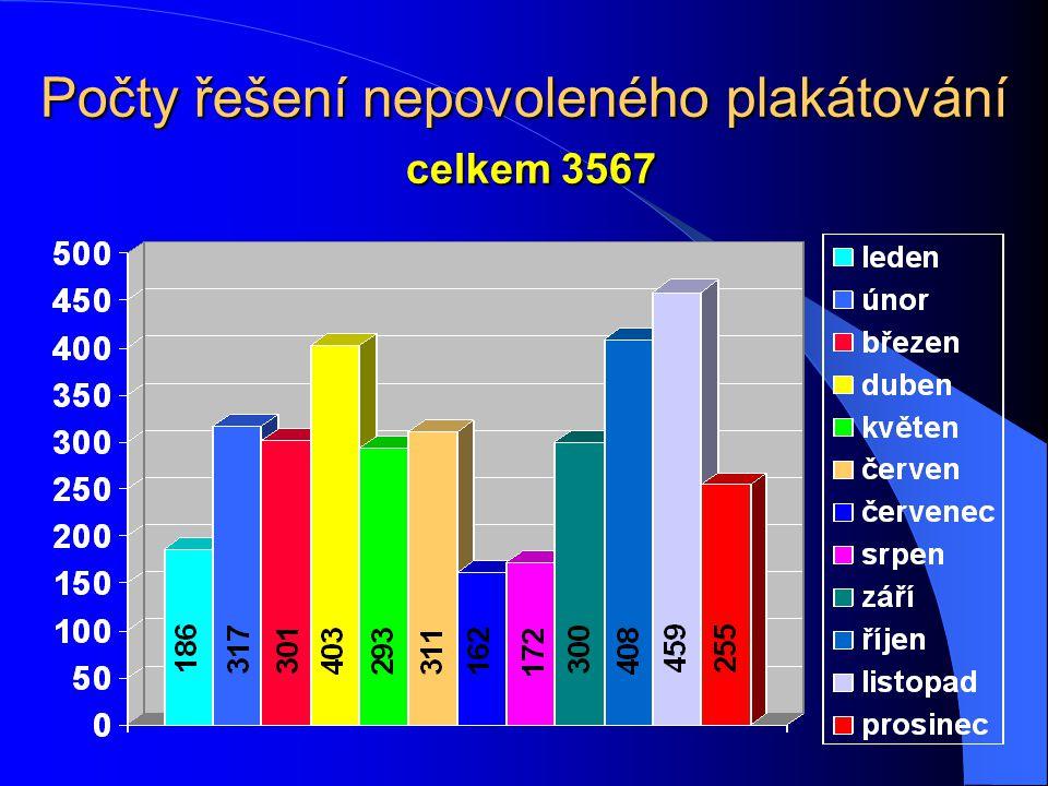 Počty řešení nepovoleného plakátování celkem 3567