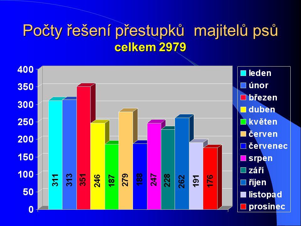 Počty akcí na alkohol celkem 1237