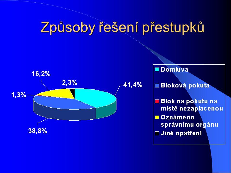 Podíl přestupků na úseku veřejného pořádku a dopravy