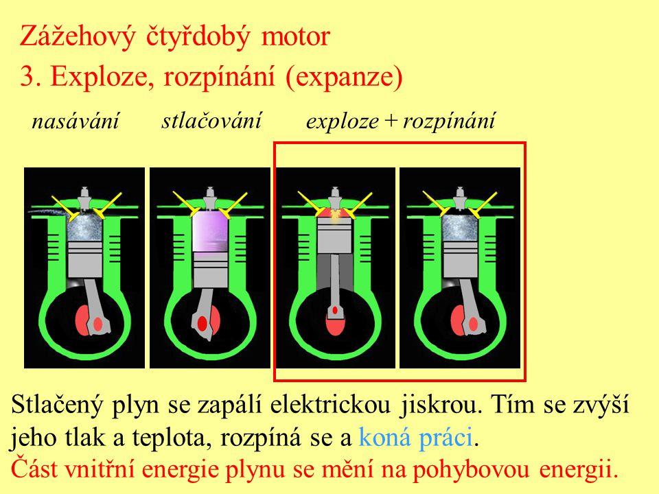 Zážehový čtyřdobý motor 3. Exploze, rozpínání (expanze) Stlačený plyn se zapálí elektrickou jiskrou. Tím se zvýší jeho tlak a teplota, rozpíná se a ko