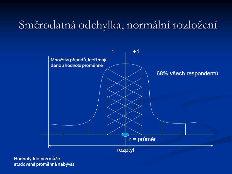 Směrodatná odchylka, normální rozložení r = průměr 68% všech respondentů +1 rozptyl Hodnoty, kterých může studovaná proměnná nabývat Množství případů,