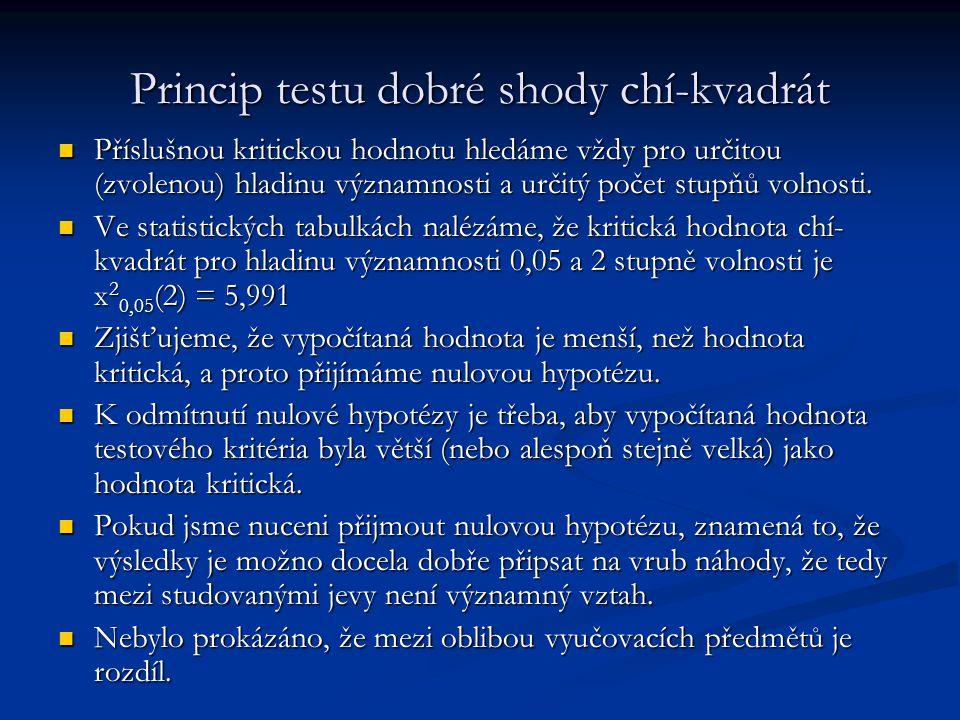 Princip testu dobré shody chí-kvadrát Příslušnou kritickou hodnotu hledáme vždy pro určitou (zvolenou) hladinu významnosti a určitý počet stupňů volno