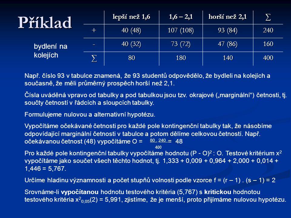 Příklad lepší než 1,6 1,6 – 2,1 horší než 2,1 ∑ + 40 (48) 107 (108) 93 (84) 240 - 40 (32) 73 (72) 47 (86) 160 ∑80180140400 bydlení na kolejích Např. č