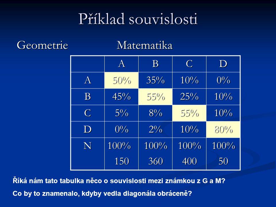 Příklad souvislosti Geometrie Matematika ABCD A50%35%10%0% B45%55%25%10% C5%8%55%10% D0%2%10%80% N100%150100%360100%400100%50 Říká nám tato tabulka ně