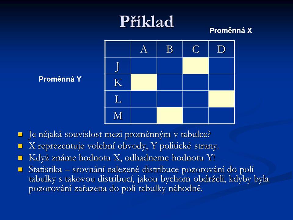 Příklad ABCD J K L M Je nějaká souvislost mezi proměnným v tabulce? X reprezentuje volební obvody, Y politické strany. Když známe hodnotu X, odhadneme