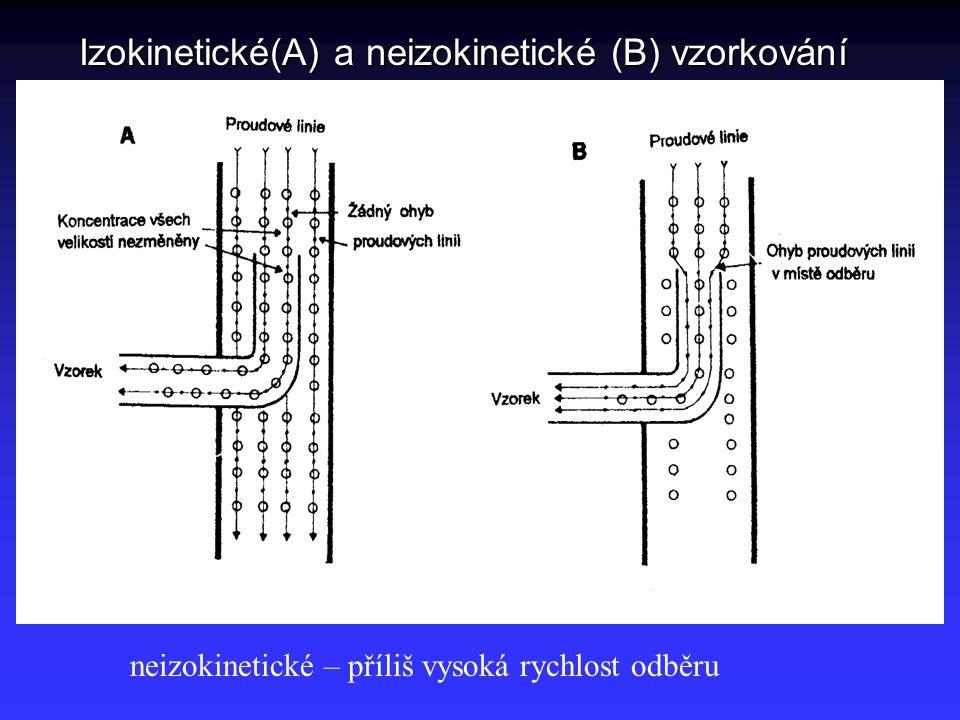 Izokinetické(A) a neizokinetické (B) vzorkování neizokinetické – příliš vysoká rychlost odběru