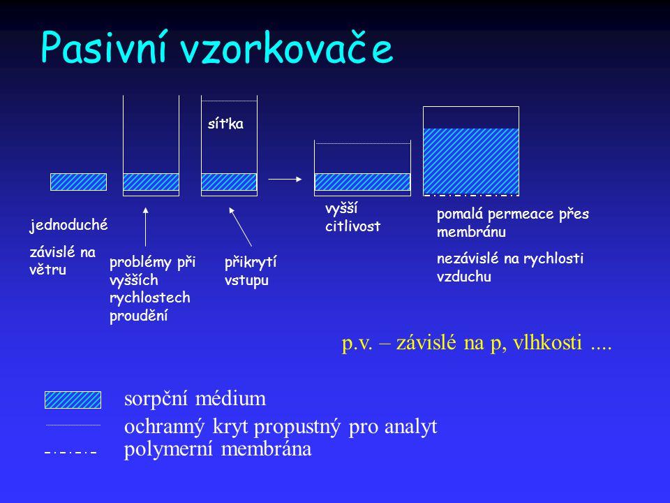 Pasivní vzorkovače sorpční médium jednoduché závislé na větru problémy při vyšších rychlostech proudění ochranný kryt propustný pro analyt přikrytí vs