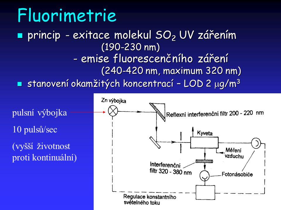 Fluorimetrie princip - exitace molekul SO 2 UV zářením (190-230 nm) - emise fluorescenčního záření (240-420 nm, maximum 320 nm) princip - exitace mole