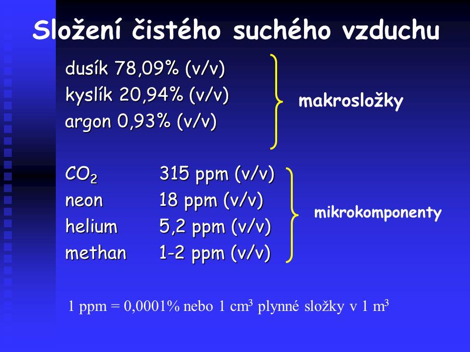 Složení čistého suchého vzduchu dusík 78,09% (v/v) kyslík 20,94% (v/v) argon 0,93% (v/v) CO 2 315 ppm (v/v) neon18 ppm (v/v) helium5,2 ppm (v/v) metha