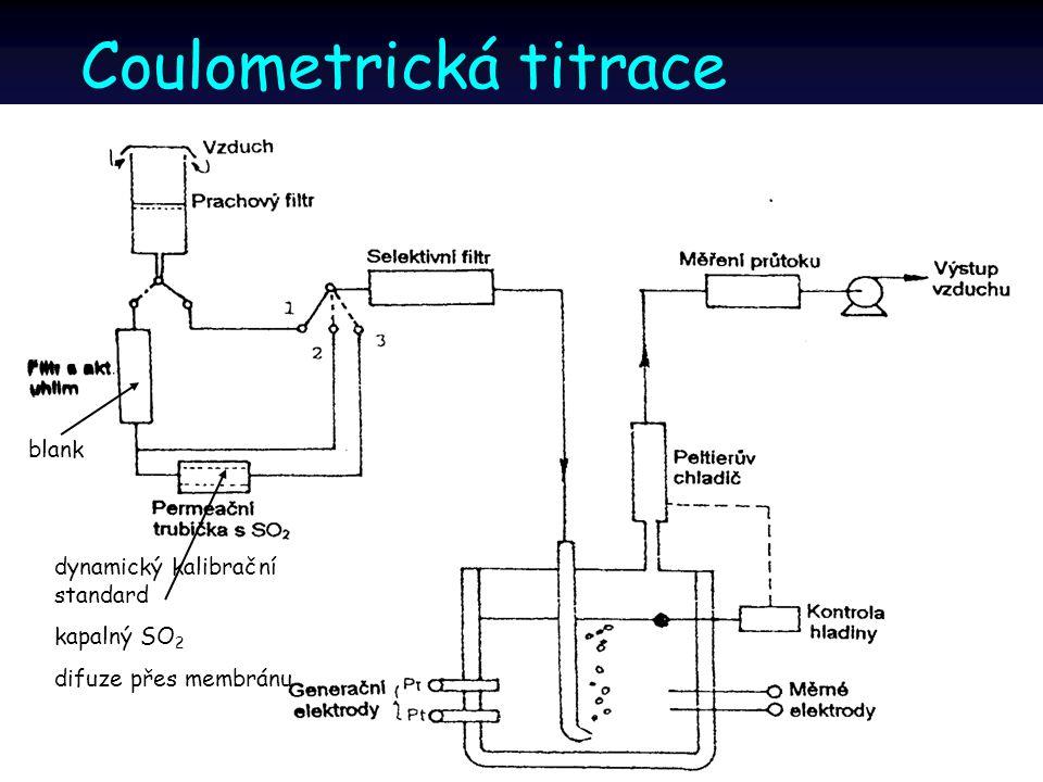 Coulometrická titrace dynamický kalibrační standard kapalný SO 2 difuze přes membránu blank