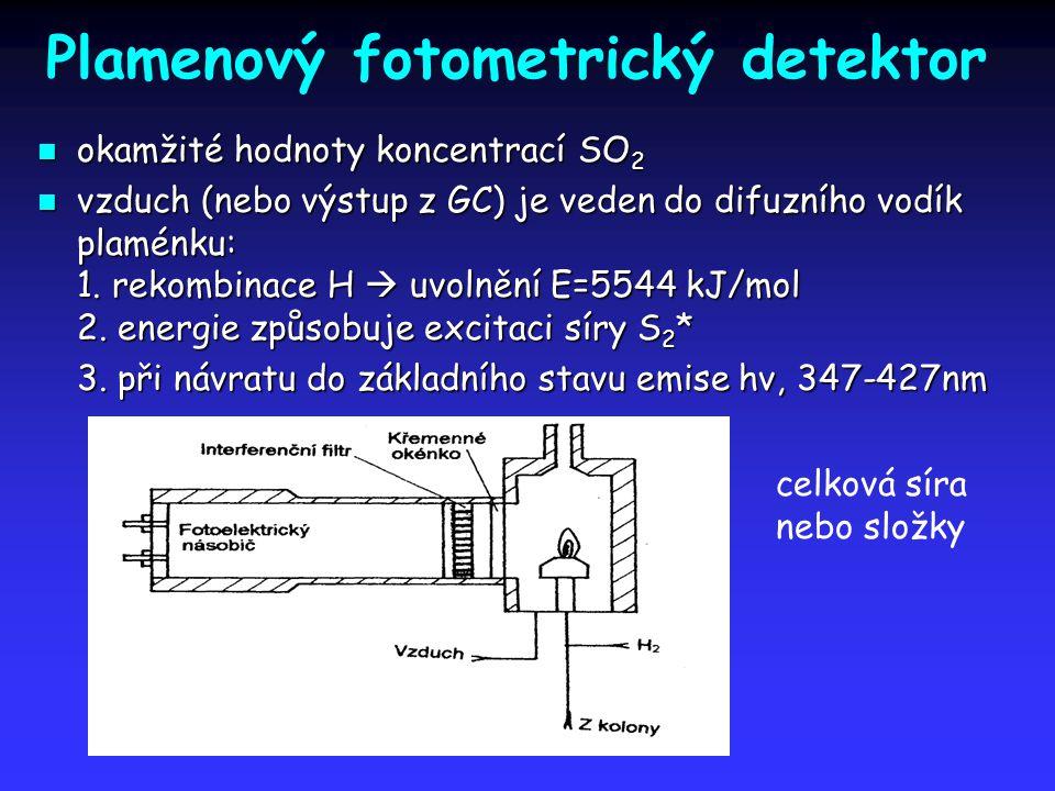 Plamenový fotometrický detektor okamžité hodnoty koncentrací SO 2 okamžité hodnoty koncentrací SO 2 vzduch (nebo výstup z GC) je veden do difuzního vo
