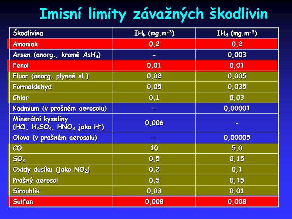 Imisní limity závažných škodlivinŠkodlivina IH k (mg.m -3 ) IH d (mg.m -3 ) Amoniak0,20,2 Arsen (anorg., kromě AsH 3 ) -0,003 Fenol0,010,01 Fluor (ano