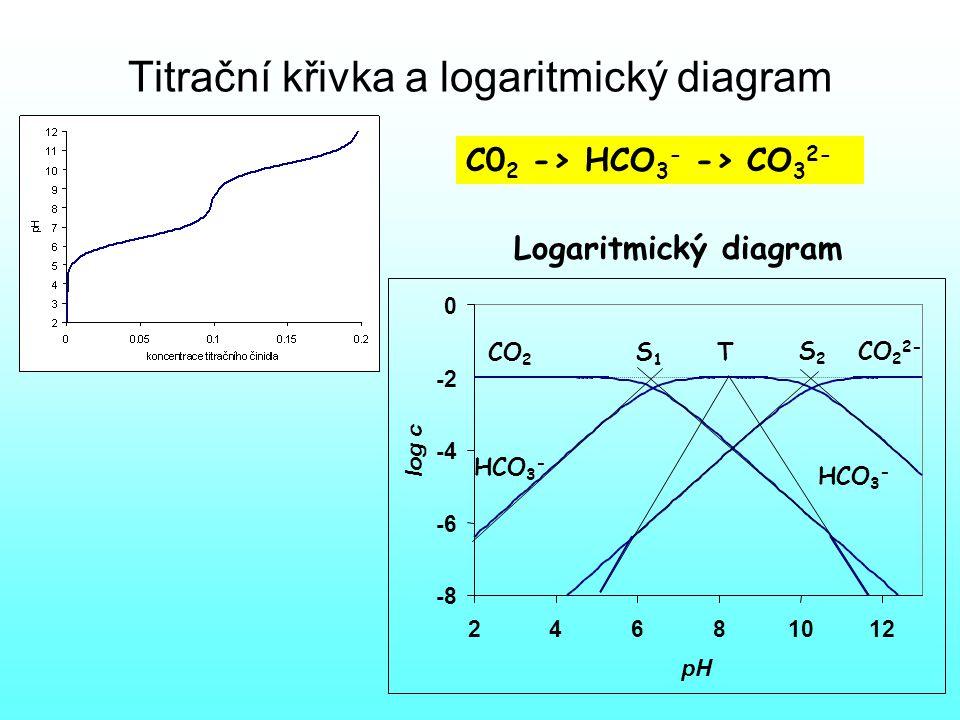 Titrační křivka a logaritmický diagram -8 -6 -4 -2 0 24681012 pH log c CO 2 CO 2 2- HCO 3 - TS1S1 S2S2 Logaritmický diagram C0 2 -> HCO 3 - -> CO 3 2-