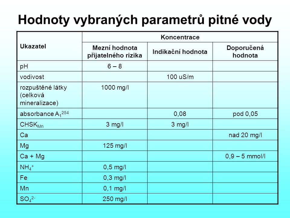 Hodnoty vybraných parametrů pitné vody Ukazatel Koncentrace Mezní hodnota přijatelného rizika Indikační hodnota Doporučená hodnota pH6 – 8 vodivost100 uS/m rozpuštěné látky (celková mineralizace) 1000 mg/l absorbance A 1 254 0,08pod 0,05 CHSK Mn 3 mg/l Canad 20 mg/l Mg125 mg/l Ca + Mg0,9 – 5 mmol/l NH 4 + 0,5 mg/l Fe0,3 mg/l Mn0,1 mg/l SO 4 2- 250 mg/l
