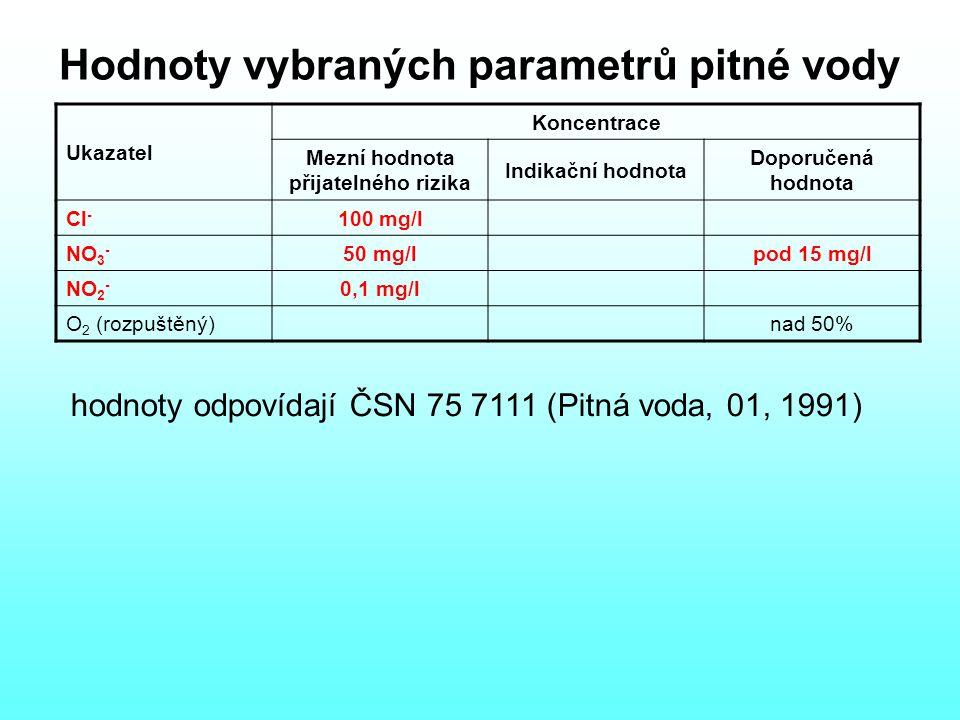 Hodnoty vybraných parametrů pitné vody Ukazatel Koncentrace Mezní hodnota přijatelného rizika Indikační hodnota Doporučená hodnota Cl - 100 mg/l NO 3 - 50 mg/lpod 15 mg/l NO 2 - 0,1 mg/l O 2 (rozpuštěný)nad 50% hodnoty odpovídají ČSN 75 7111 (Pitná voda, 01, 1991)