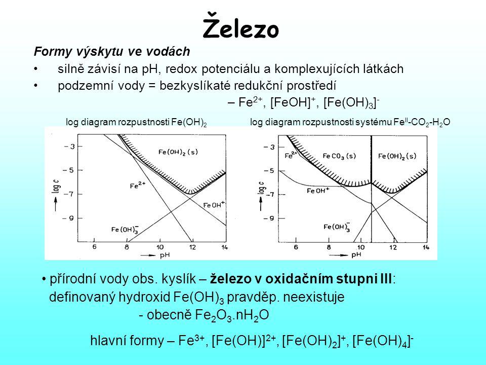 Železo Formy výskytu ve vodách silně závisí na pH, redox potenciálu a komplexujících látkách podzemní vody = bezkyslíkaté redukční prostředí – Fe 2+, [FeOH] +, [Fe(OH) 3 ] - log diagram rozpustnosti Fe(OH) 2 log diagram rozpustnosti systému Fe II -CO 2 -H 2 O přírodní vody obs.