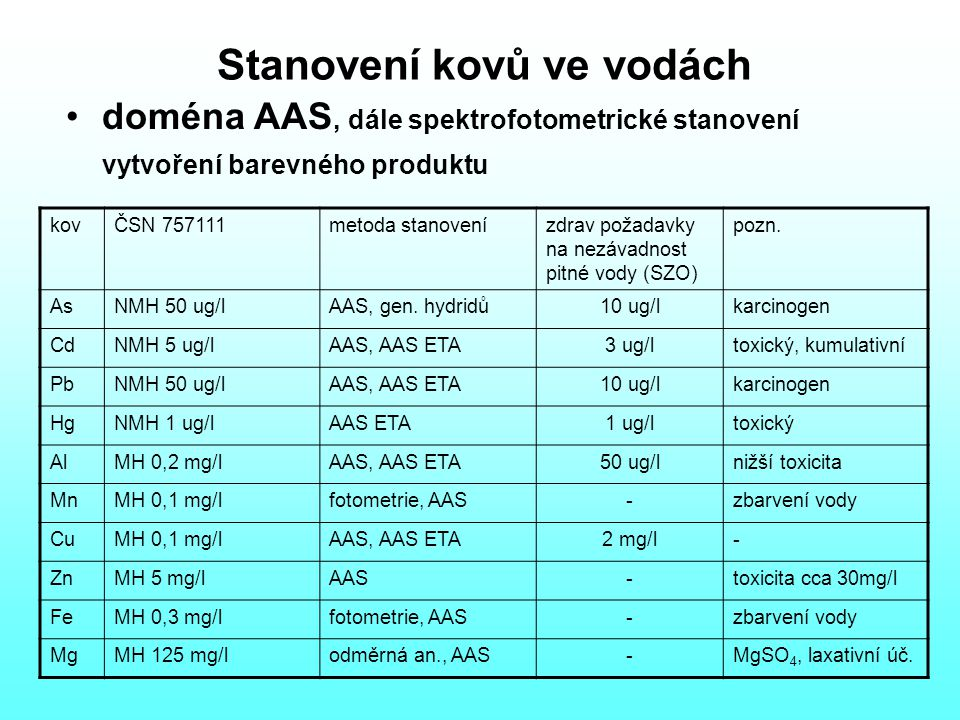 Stanovení kovů ve vodách doména AAS, dále spektrofotometrické stanovení vytvoření barevného produktu kovČSN 757111metoda stanovenízdrav požadavky na nezávadnost pitné vody (SZO) pozn.