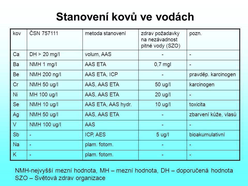 Stanovení kovů ve vodách kovČSN 757111metoda stanovenízdrav požadavky na nezávadnost pitné vody (SZO) pozn.