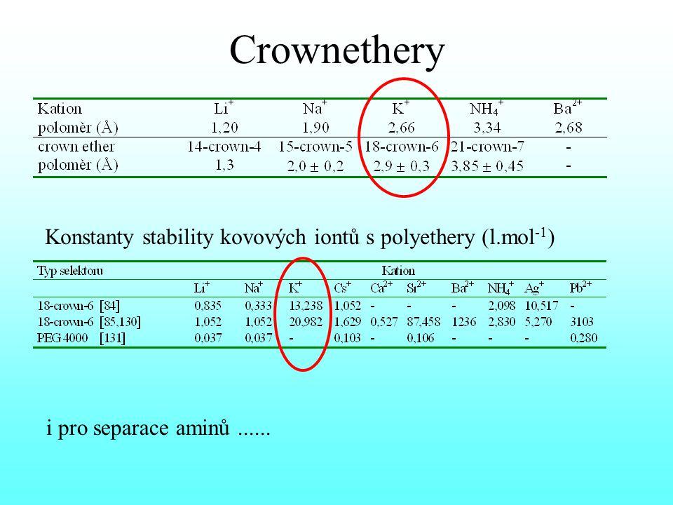 Crownethery Konstanty stability kovových iontů s polyethery (l.mol -1 ) i pro separace aminů......