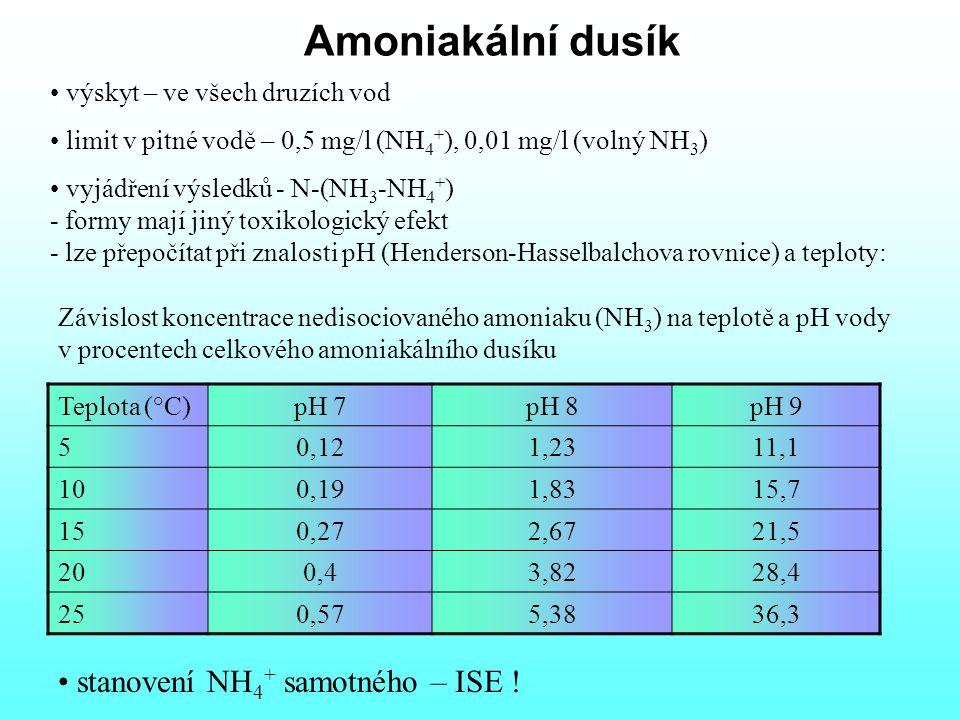 Amoniakální dusík výskyt – ve všech druzích vod limit v pitné vodě – 0,5 mg/l (NH 4 + ), 0,01 mg/l (volný NH 3 ) vyjádření výsledků - N-(NH 3 -NH 4 + ) - formy mají jiný toxikologický efekt - lze přepočítat při znalosti pH (Henderson-Hasselbalchova rovnice) a teploty: stanovení NH 4 + samotného – ISE .