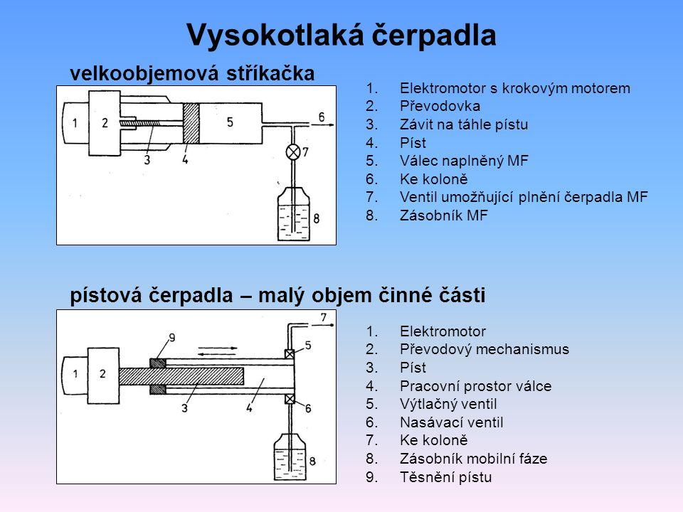 Vysokotlaká čerpadla 1.Elektromotor s krokovým motorem 2.Převodovka 3.Závit na táhle pístu 4.Píst 5.Válec naplněný MF 6.Ke koloně 7.Ventil umožňující plnění čerpadla MF 8.Zásobník MF velkoobjemová stříkačka pístová čerpadla – malý objem činné části 1.Elektromotor 2.Převodový mechanismus 3.Píst 4.Pracovní prostor válce 5.Výtlačný ventil 6.Nasávací ventil 7.Ke koloně 8.Zásobník mobilní fáze 9.Těsnění pístu