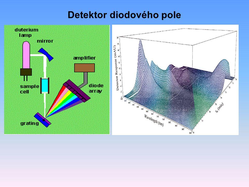 Detektor diodového pole