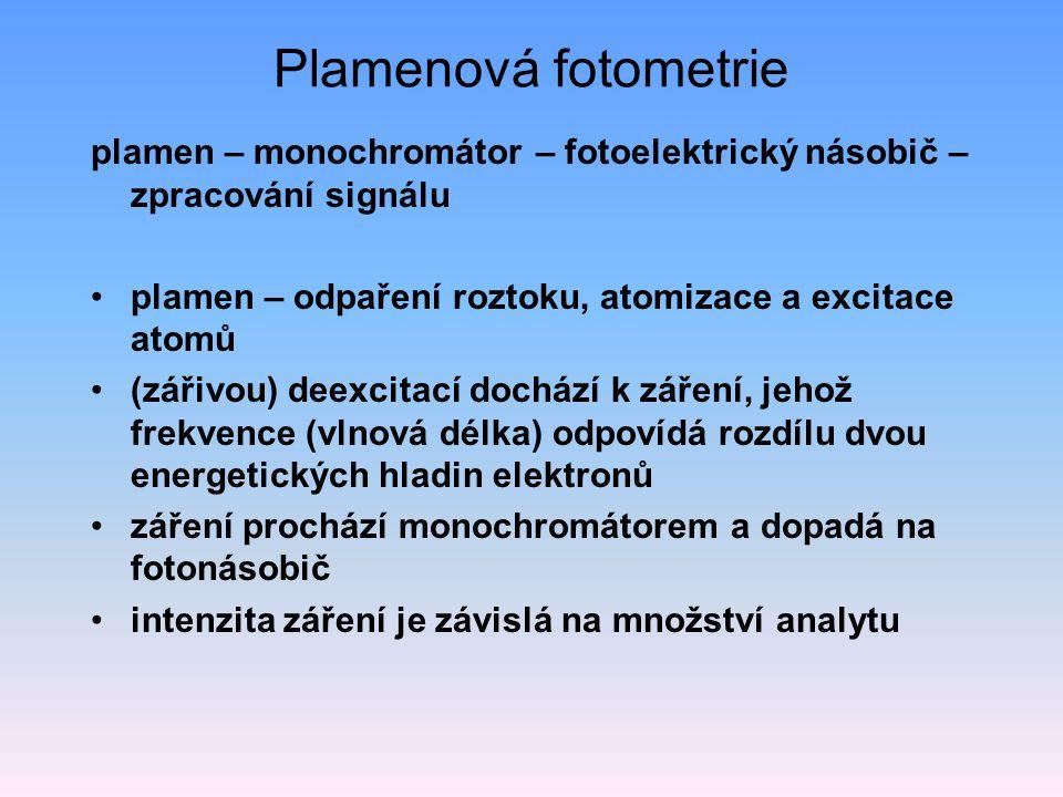 Plamenová fotometrie plamen – monochromátor – fotoelektrický násobič – zpracování signálu plamen – odpaření roztoku, atomizace a excitace atomů (zářivou) deexcitací dochází k záření, jehož frekvence (vlnová délka) odpovídá rozdílu dvou energetických hladin elektronů záření prochází monochromátorem a dopadá na fotonásobič intenzita záření je závislá na množství analytu
