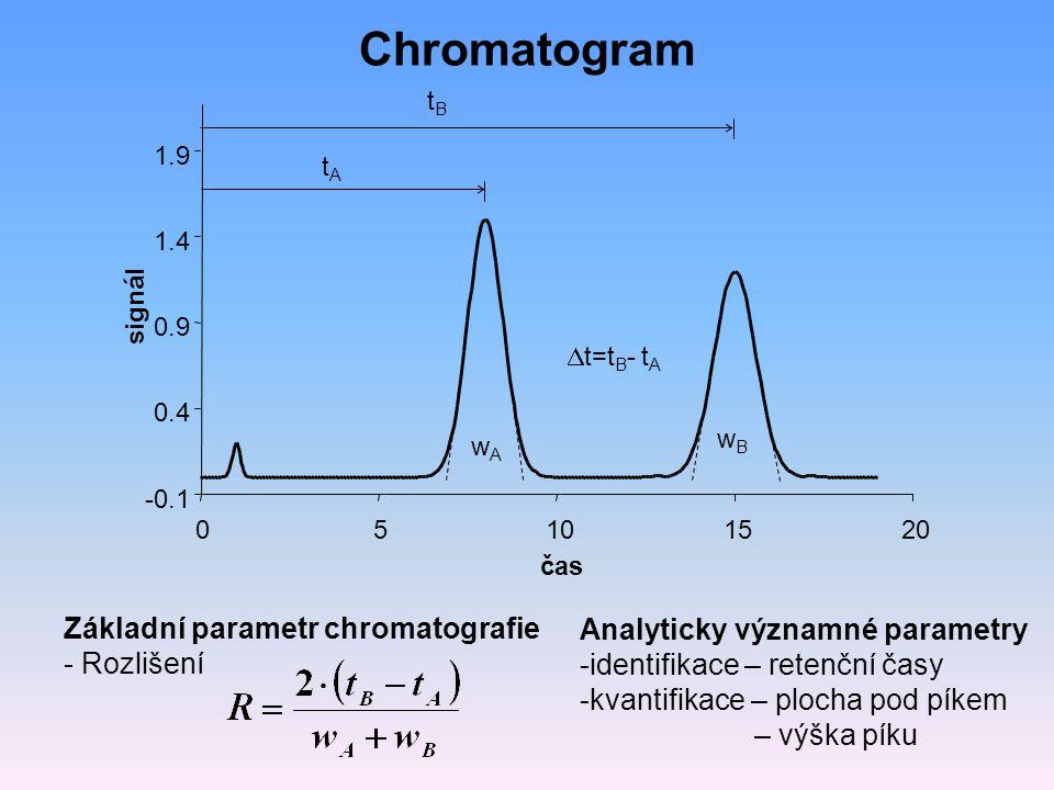 Chromatogram Základní parametr chromatografie - Rozlišení Analyticky významné parametry -identifikace – retenční časy -kvantifikace – plocha pod píkem – výška píku