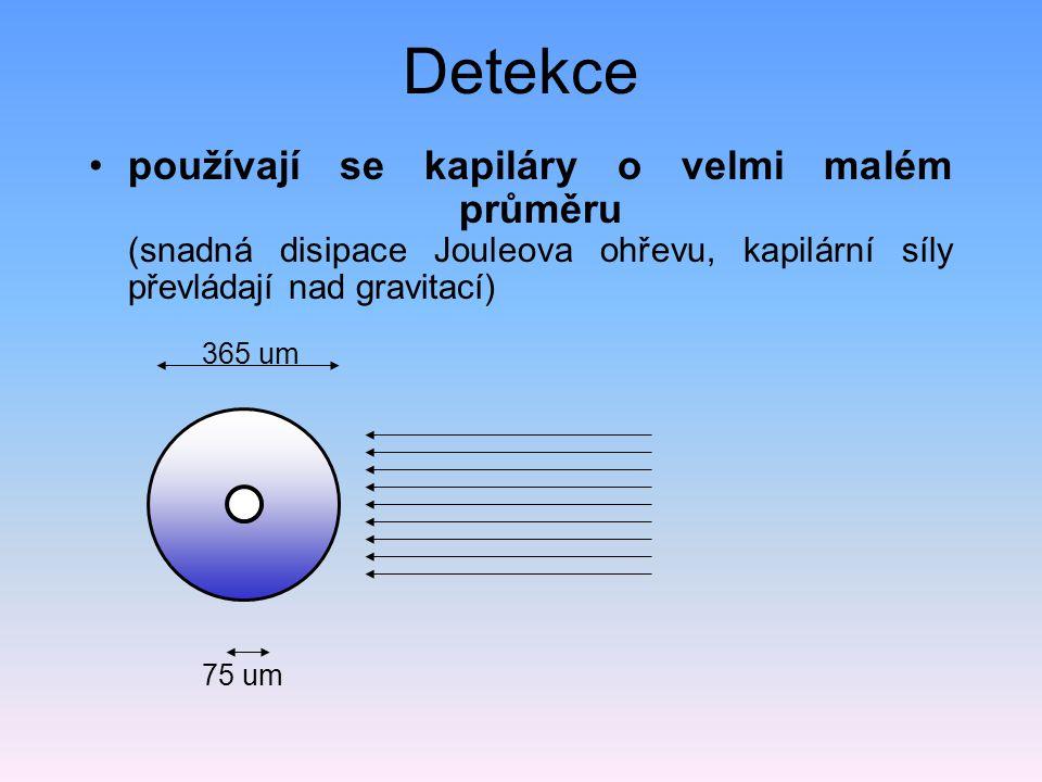 Detekce používají se kapiláry o velmi malém průměru (snadná disipace Jouleova ohřevu, kapilární síly převládají nad gravitací) 365 um 75 um