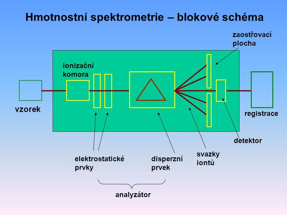 Hmotnostní spektrometrie – blokové schéma vzorek ionizační komora elektrostatické prvky disperzní prvek svazky iontů zaostřovací plocha detektor registrace analyzátor