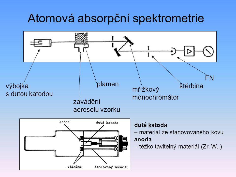 Atomová absorpční spektrometrie výbojka s dutou katodou plamen zavádění aerosolu vzorku mřížkový monochromátor štěrbina FN dutá katoda – materiál ze stanovovaného kovu anoda – těžko tavitelný materiál (Zr, W..)