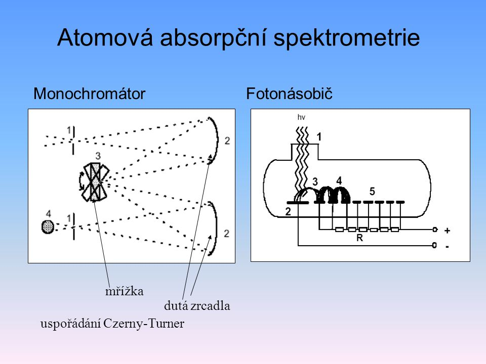 Hmotnostní spektrometrie m/z=94  m/z=28