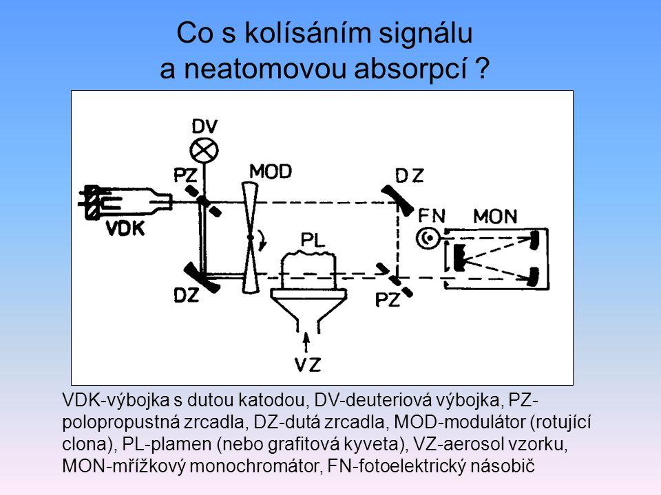 Co s kolísáním signálu a neatomovou absorpcí .