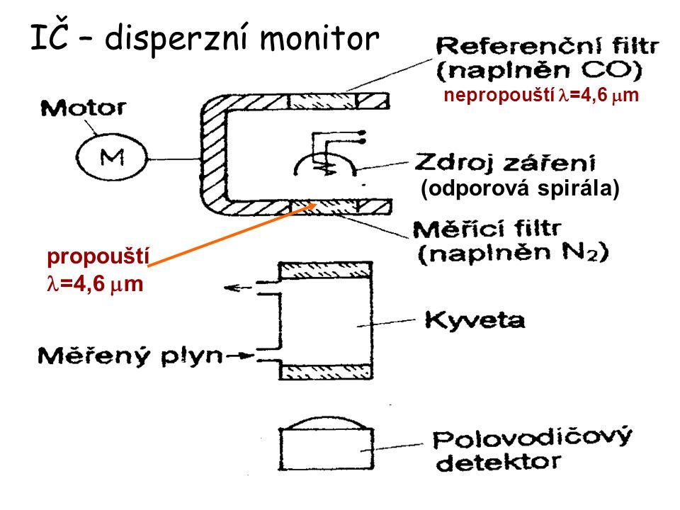IČ – disperzní monitor propouští =4,6  m (odporová spirála) nepropouští =4,6  m
