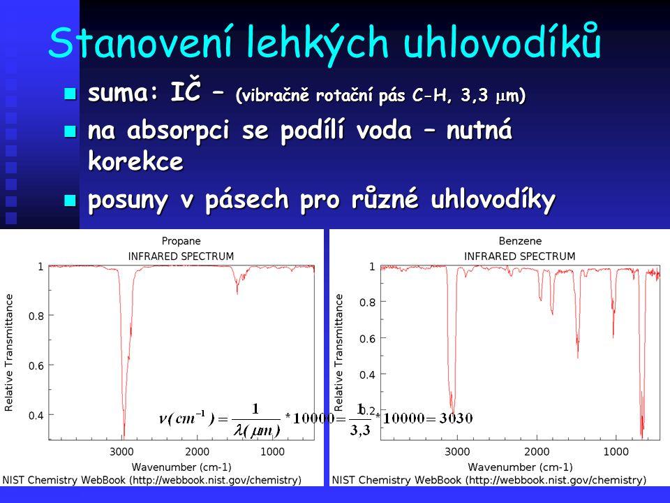 Stanovení lehkých uhlovodíků suma: IČ – (vibračně rotační pás C-H, 3,3  m) suma: IČ – (vibračně rotační pás C-H, 3,3  m) na absorpci se podílí voda – nutná korekce na absorpci se podílí voda – nutná korekce posuny v pásech pro různé uhlovodíky posuny v pásech pro různé uhlovodíky