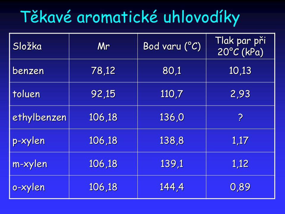 Těkavé aromatické uhlovodíky SložkaMr Bod varu (°C) Tlak par při 20°C (kPa) benzen78,1280,110,13 toluen92,15110,72,93 ethylbenzen106,18136,0.