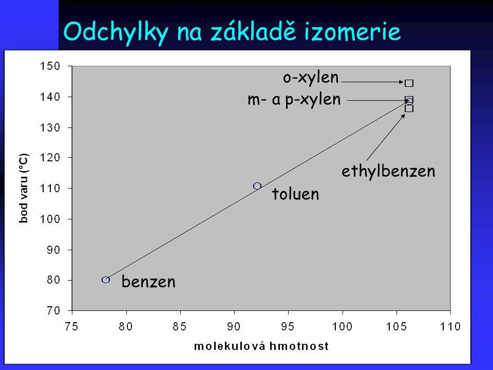 Odchylky na základě izomerie benzen toluen m- a p-xylen o-xylen ethylbenzen