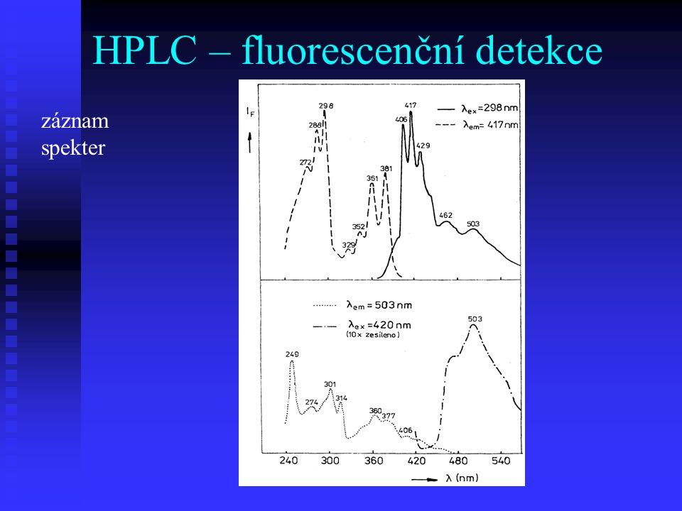 HPLC – fluorescenční detekce záznam spekter