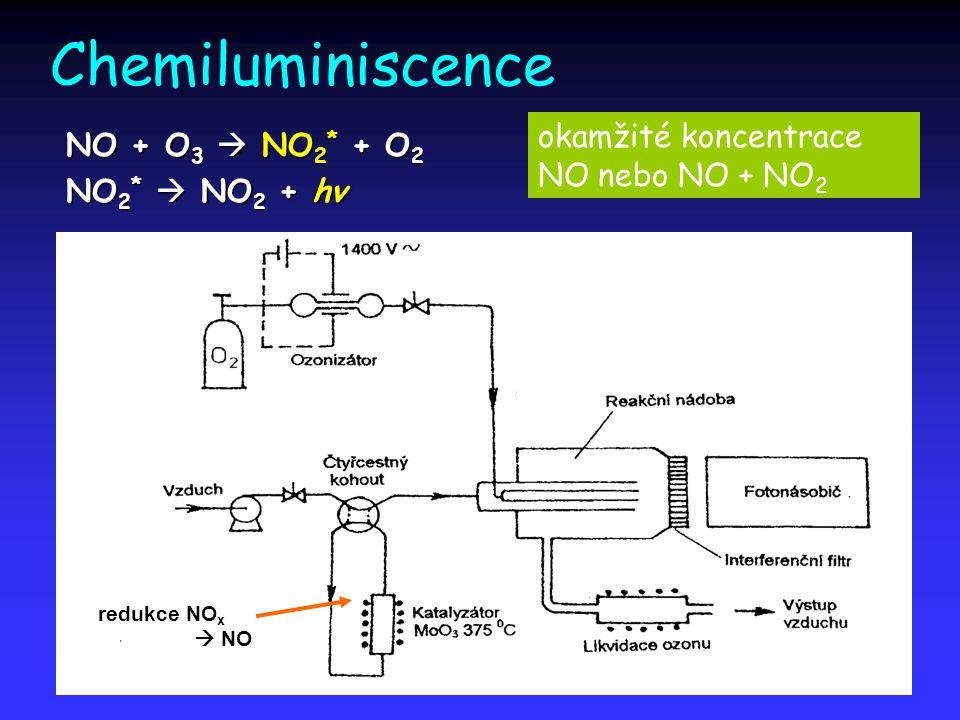 Chemiluminiscence NO + O 3  NO 2 * + O 2 NO 2 *  NO 2 + hv redukce NO x  NO okamžité koncentrace NO nebo NO + NO 2