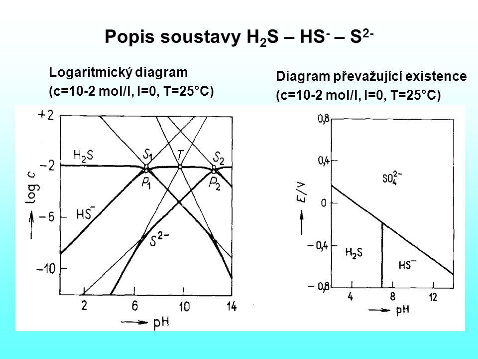 Popis soustavy H 2 S – HS - – S 2- Logaritmický diagram (c=10-2 mol/l, I=0, T=25°C) Diagram převažující existence (c=10-2 mol/l, I=0, T=25°C)