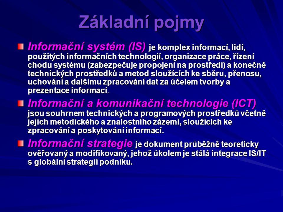 Hospodářské prostředí a trendy Změny v hospodářském prostředí, které mají souvislost s využitím ICT v podniku: –Díky propojenosti obchodních partnerů jsou papírové dokumenty nahrazovány jejich elektronickou podobou.