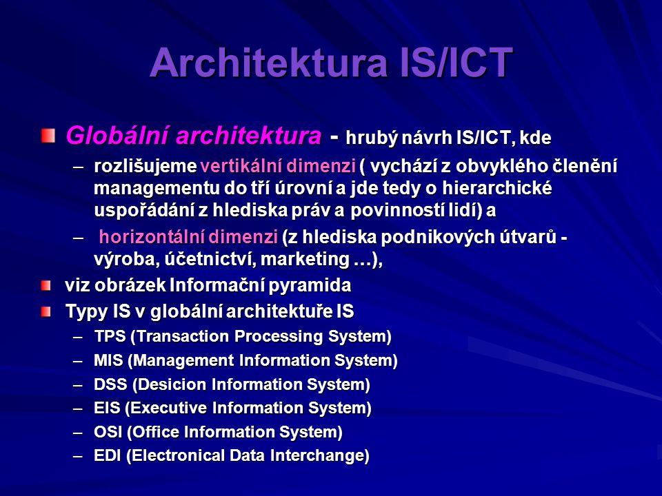 Architektura IS/ICT Globální architektura - hrubý návrh IS/ICT, kde –rozlišujeme vertikální dimenzi ( vychází z obvyklého členění managementu do tří úrovní a jde tedy o hierarchické uspořádání z hlediska práv a povinností lidí) a – horizontální dimenzi (z hlediska podnikových útvarů - výroba, účetnictví, marketing …), viz obrázek Informační pyramida Typy IS v globální architektuře IS –TPS (Transaction Processing System) –MIS (Management Information System) –DSS (Desicion Information System) –EIS (Executive Information System) –OSI (Office Information System) –EDI (Electronical Data Interchange)